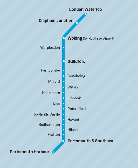 Portsmouth Line